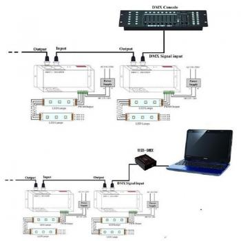 LED DMX 512 Decoder Controller 4 Channel 8A 32A PWM for RGBW Strip