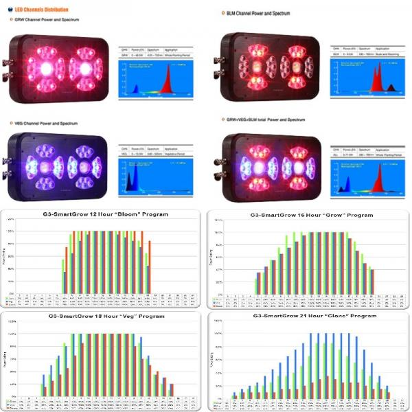 CTL G3 405W V3.0 Led Grow Light + Smart Controller intelligent Full Spectrum Plant Light CTL