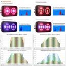 CTL G3 405W V3.0 Smart LED Grow Light programmierbare Full Spectrum Pflanzen Lampe CTL