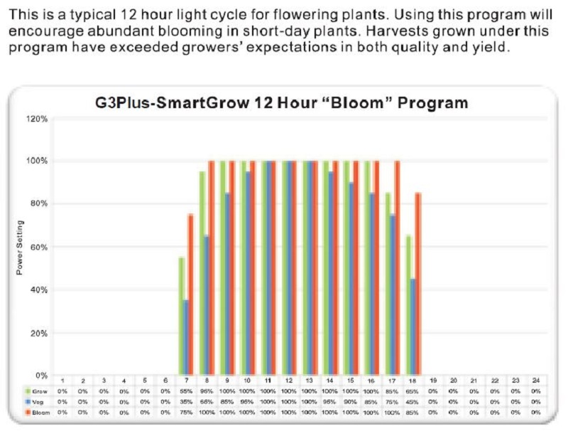 ctl-g3c-led-grow-lamp